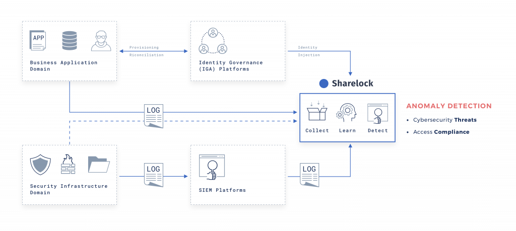 Sharelock logical architecture